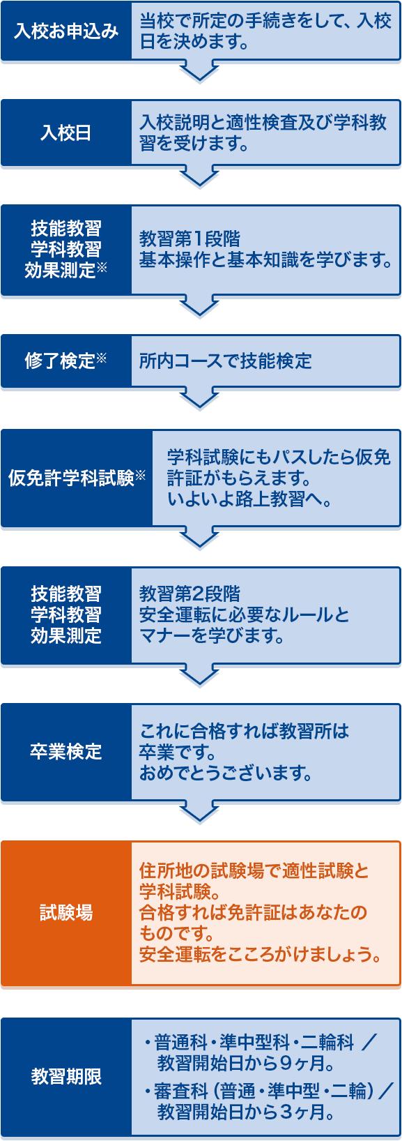 関目自動車学校 卒業検定